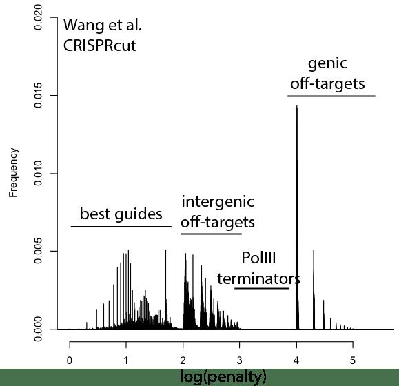 wang_crisprcut_scores