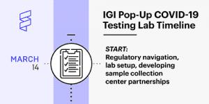 IGI pop-up lab timeline thumbnail