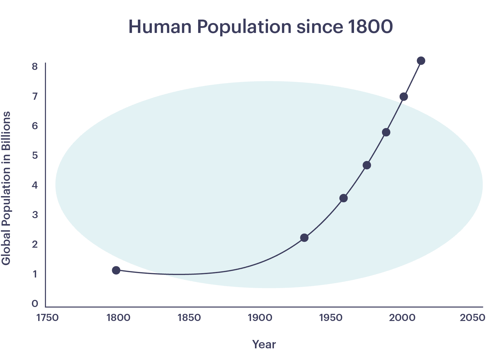 Chart of human population growth from 1800 to present. Exponential growth begins in the mid 1800s